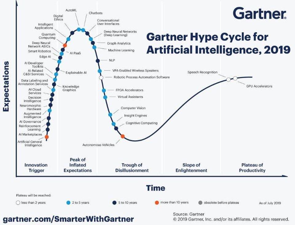 Digital Transformation - Gartner Hype Cycle for AI