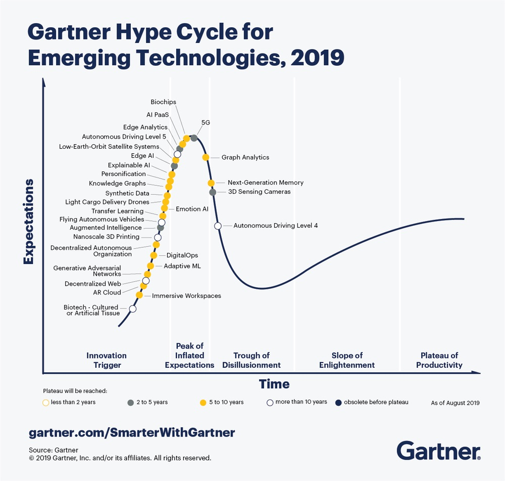 Digital Transformation -  The Gartner Hype Cycle highlights the 29 emerging technologies CIOs should experiment with over the next year.